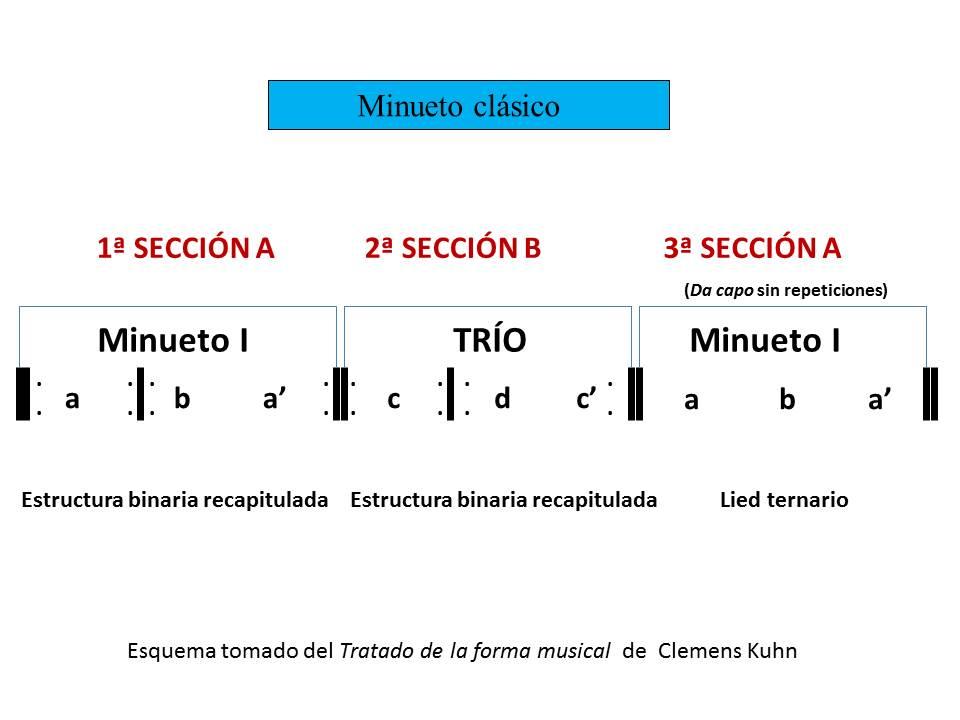 Minueto esquema 3