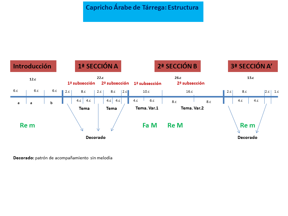 Tarrega. Esquema formal