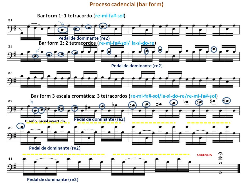Bach Suite nº 1 Preludio bar form